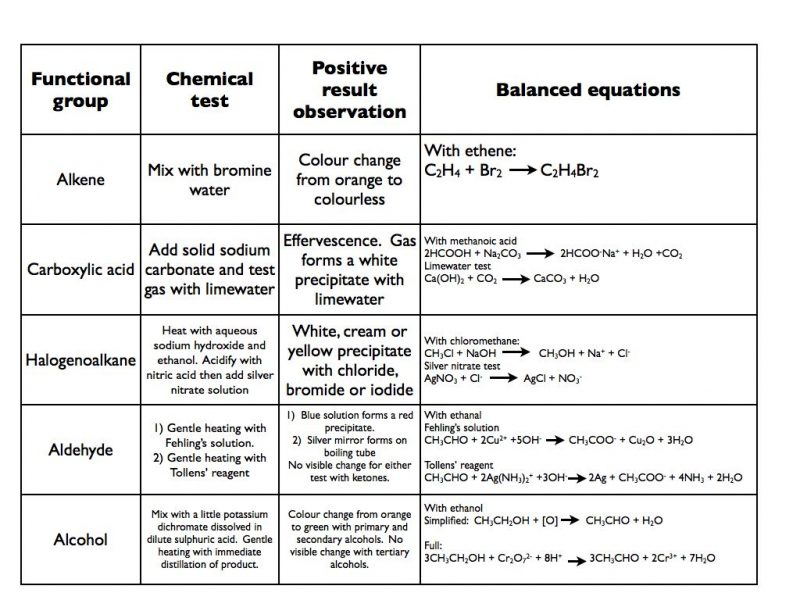 chemical-tests-a-level-copy-001