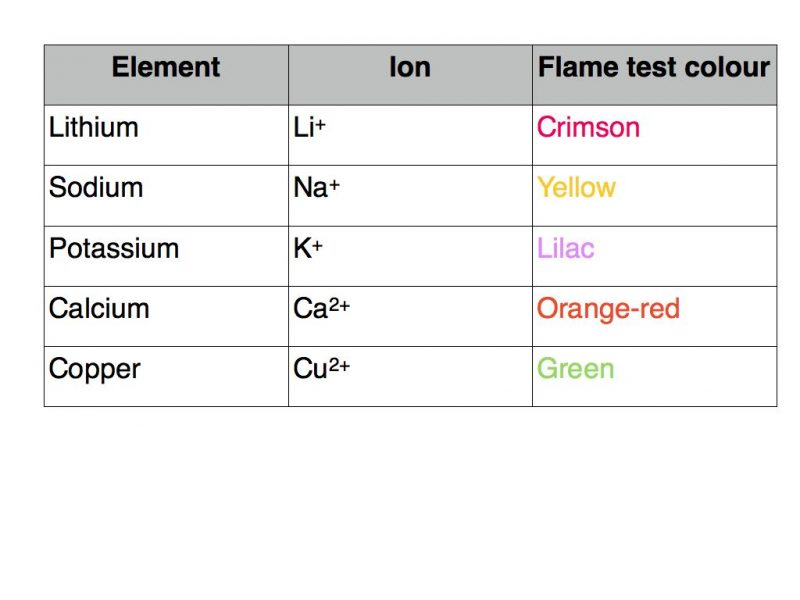chemistry flame test Lab report - flame test chemistry lab report aim: to determine the colours of the atomic emission spectra of several metallic ions by the flame test theoretical background: flame tests are a quick and easy method of producing the characteristic colours of metal ions.