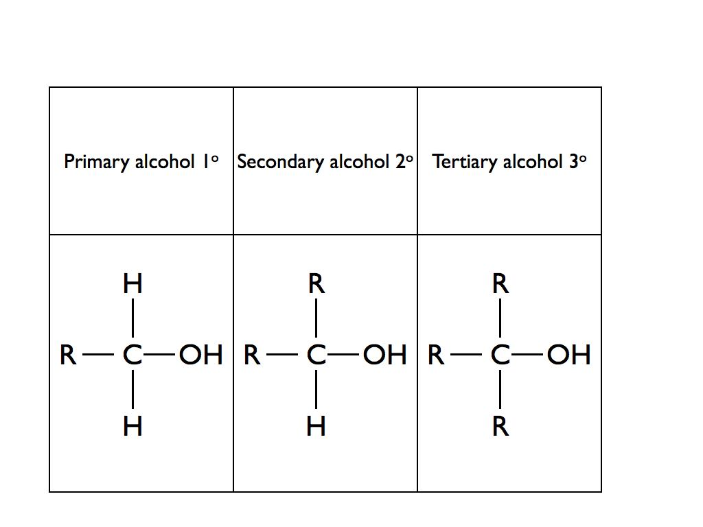 Organic functional group test: A Level Chemistry - Online Chemistry