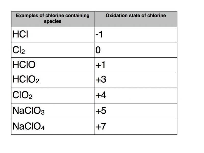 chlorine-001