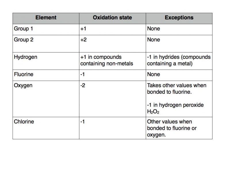 oxidation-state-rules-2-001